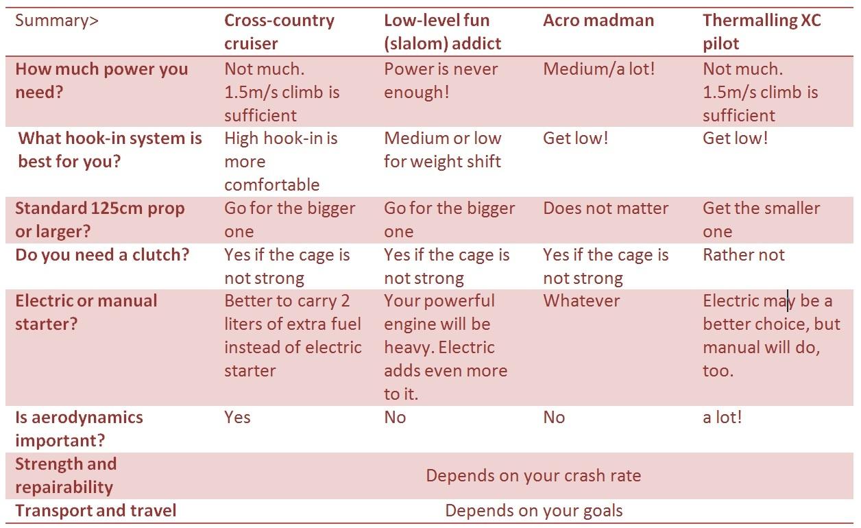 how to choose priorities in programming