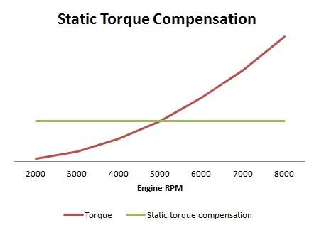 statitc-torque-compensation